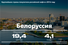 6. Белоруссия