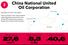 China National United Oil Corporation