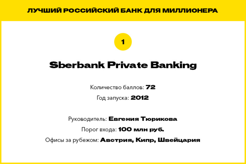 Forbes составил рейтинг банков и управляющих компаний для миллионеров