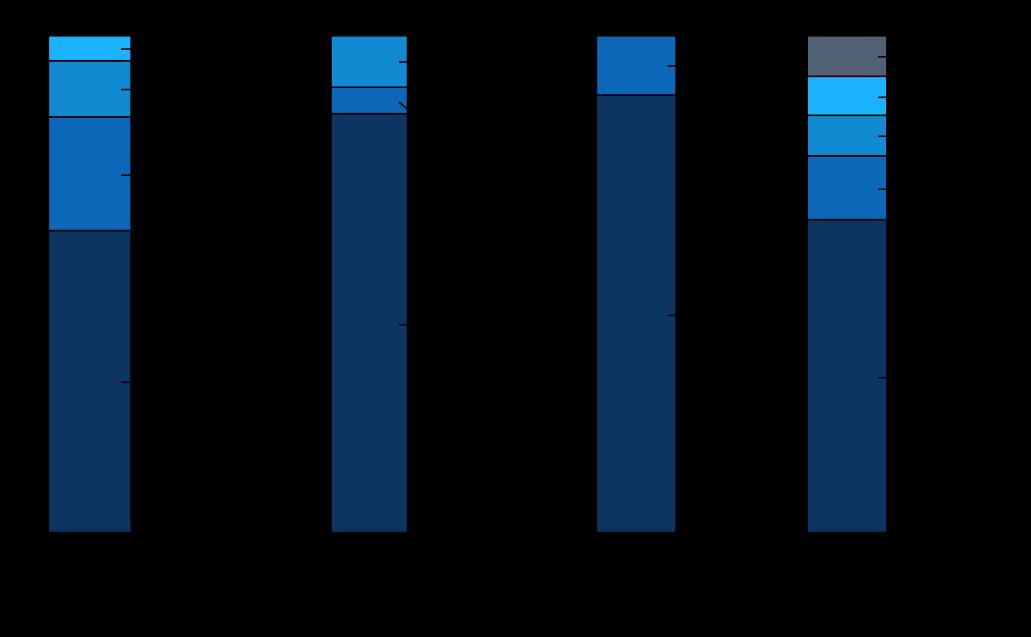 Контрактная структура американского СПГ по заводам, условиям, и покупателям, млн т