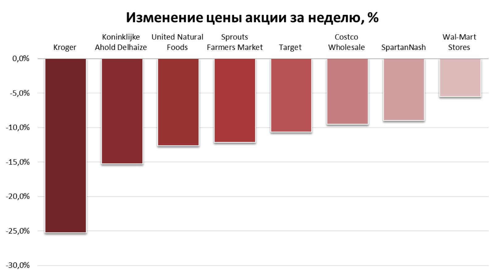 Как вели себя акции крупнейших сетей после того, как Amazon купил Whole Foods Market
