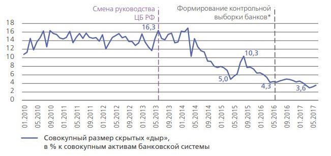 Оценка скрытых «дыр» в капитале еще функционирующих банков в динамике до и после смены руководства ЦБ РФ (без учета топ-5 госбанков), % к совокупным активам банковской системы