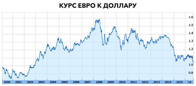 Важный год: в какой валюте хранить сбережения?