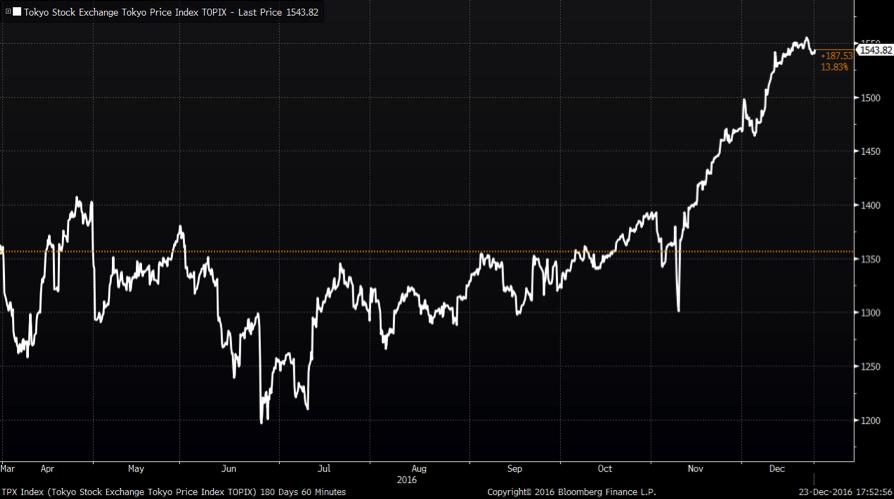 Ослабление евро: падение курса валюты может вызвать рост акций в ЕС
