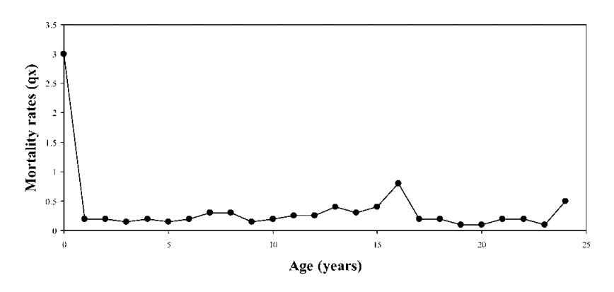 На графике показана смертность голых землекопов в зависимости от возраста