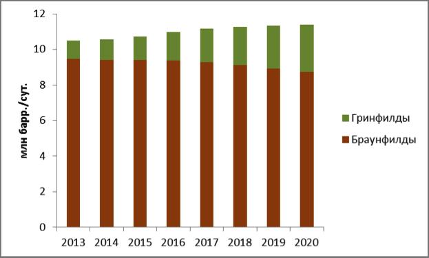 Прогноз добычи жидких углеводородов в России на период до 2020 года