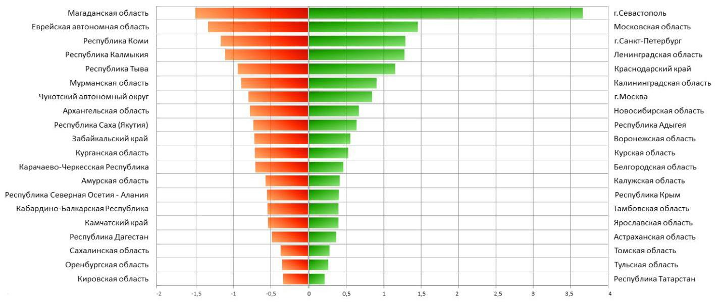 Топ регионов по прогнозируемому миграционному сальдо (прирост/убыль мигрантов, в процентах от населения региона)