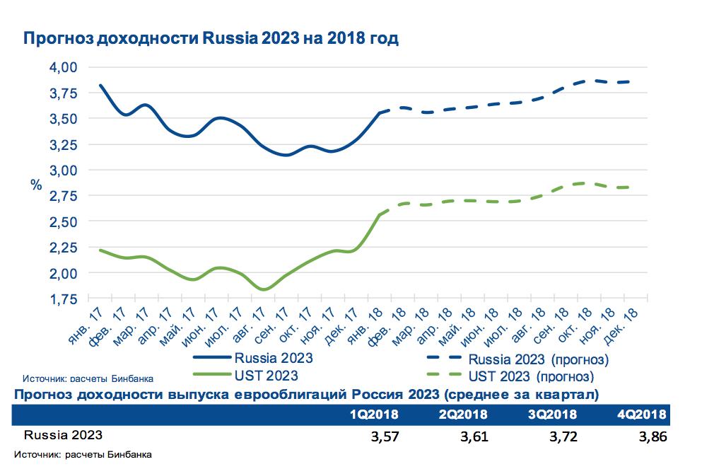 Переоценка ценностей. В какие облигации инвестировать на российском рынке в этом году