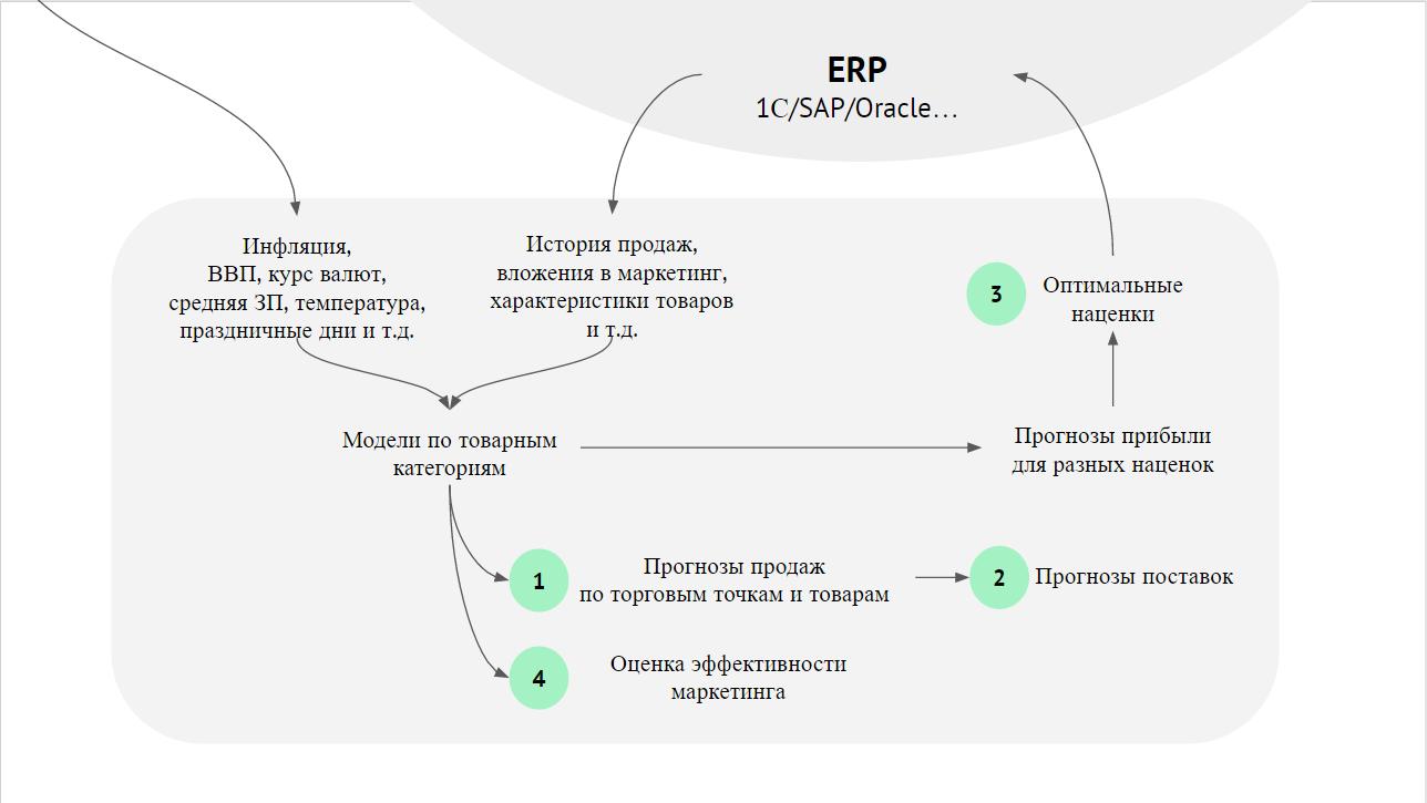 Модель использования машинного обучения для анализа данных о продажах и максимизации прибыли