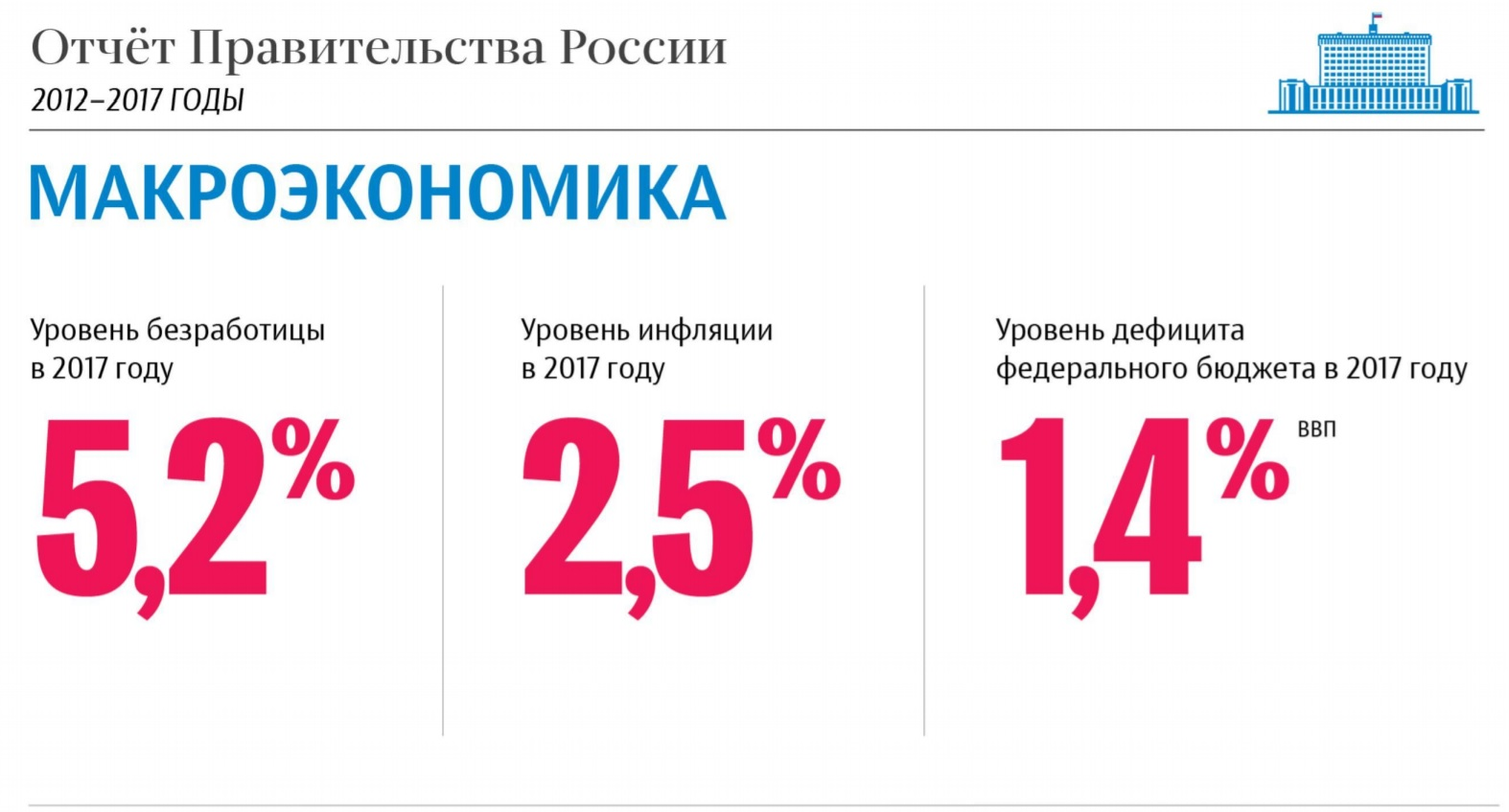 Отчет правительства о работе в 2012-2017 годах