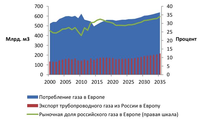 Источник: Центр изучения энергетической политики Института Энергетики ВШЭ