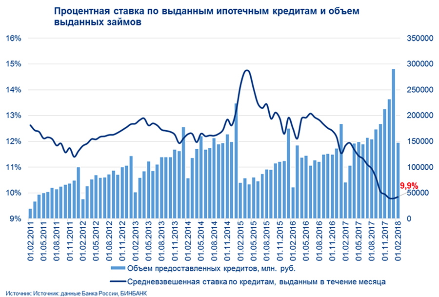 Псковская область занимает 40 место подоле просроченных кредитов