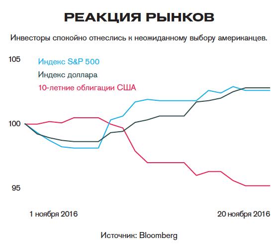 Рискованая трампономика: что сулит финансовым рынкам неожиданный выбор американцев