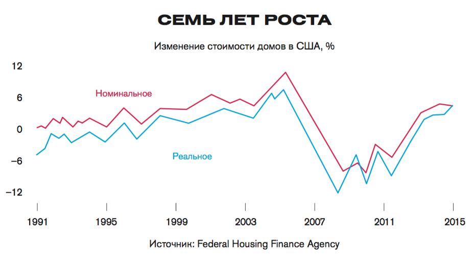 Без пузыря: мировой рынок недвижимости в застое