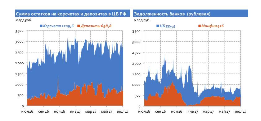 Новые правила: как изменение Ломбардного списка отразится на рынке облигаций?