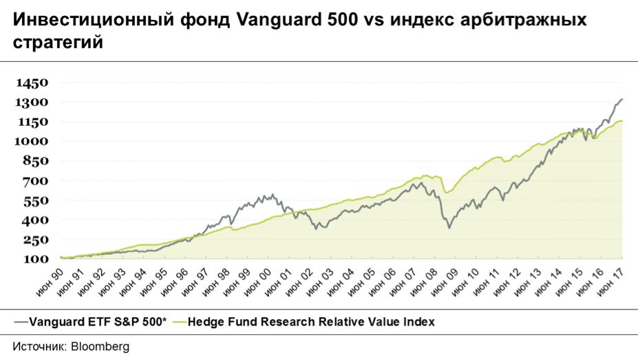 По примеру Сороса и Баффета: как хедж-фонды помогают заработать в периоды неопределенности