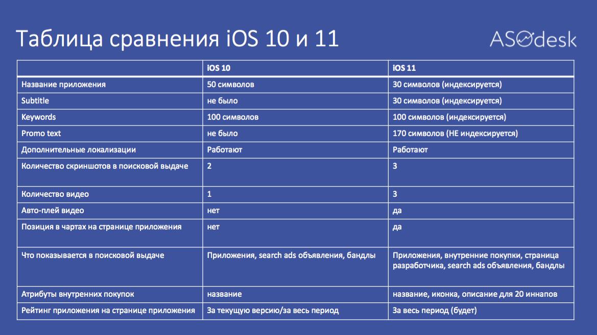 Таблица-сравнение iOS 11 vs iOS 10 с точки зрения App Store Optimization
