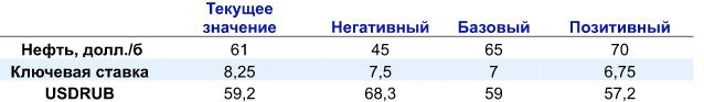 57 или 68: три сценария для рубля и цен на нефть в 2018 году