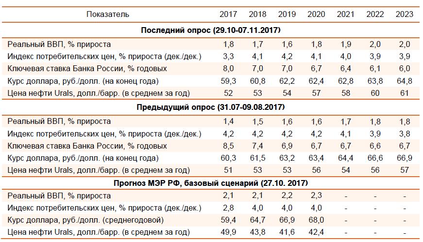 Консенсус-прогнозы на 2017–2023 гг.