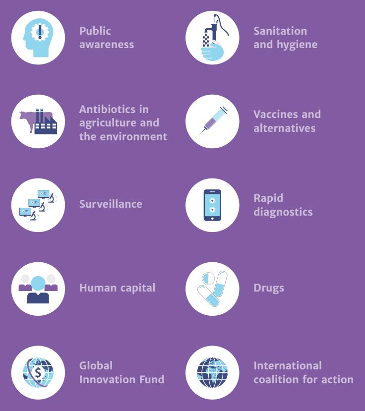 Методы борьбы c лекарственной резистентностью по всем фронтам: стратегия, предложенная по результатам британского исследования Review in Antimicrobial Resistance