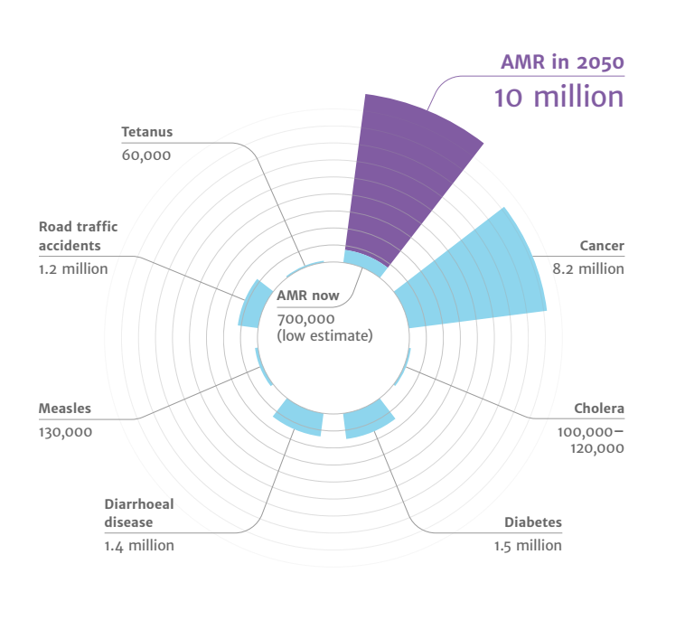 Мировая смертность к 2050 году по расчетам британского исследования Review on Antimicrobial Resistance: от АБР будет умирать больше людей, чем от рака и диабета вместе взятых