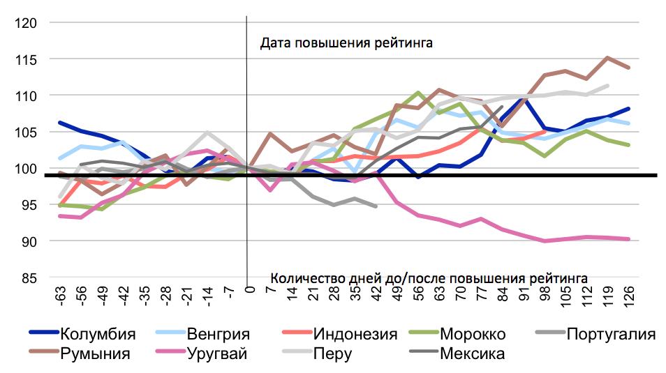 Агентство S&P подняло рейтинг РФ из«мусорной» категории