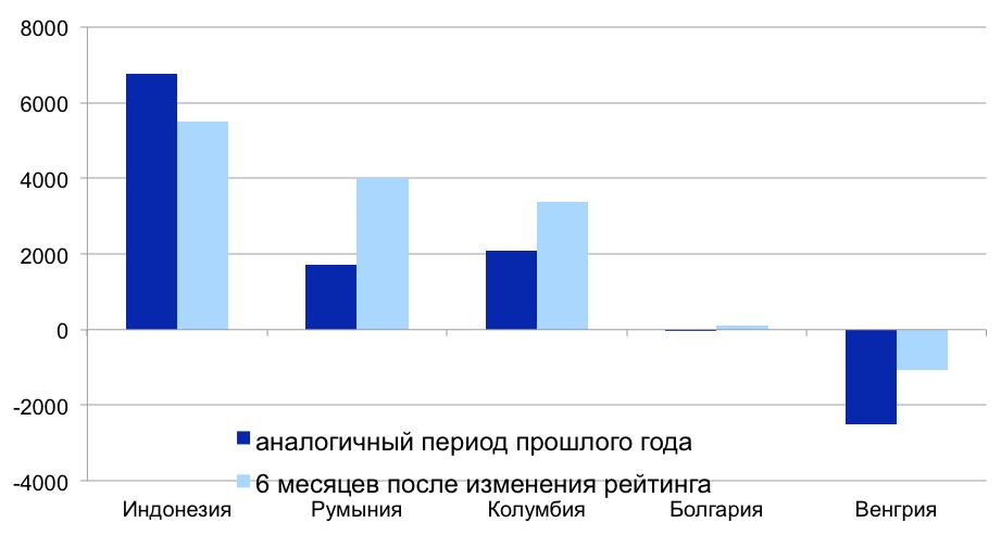 S&P повысило кредитный рейтингРФ доинвестиционного уровня