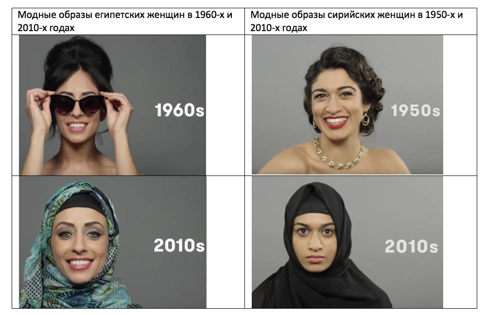 Источник: 100 Years of Beauty