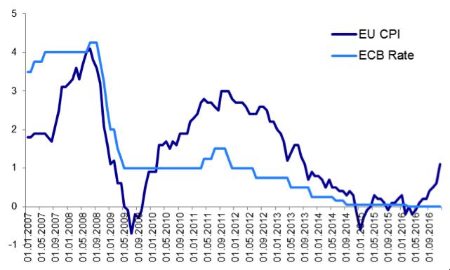 ЕЦБ нестал изменять нулевую базовую процентную ставку