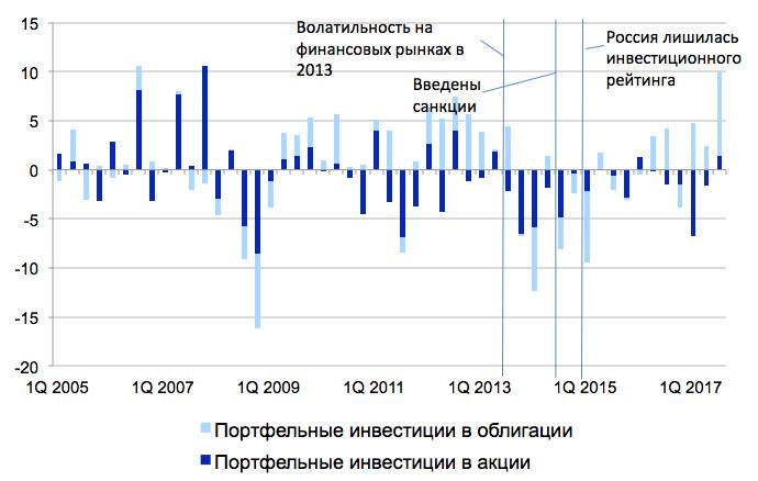 Максим Орешкин: Кредитный рейтингРФ может войти вкатегорию «А»