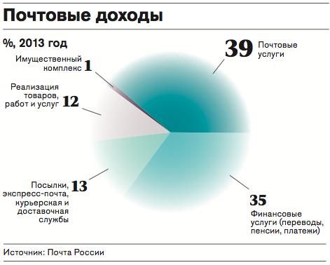 Нажмите на диаграмму для увеличения масштаба