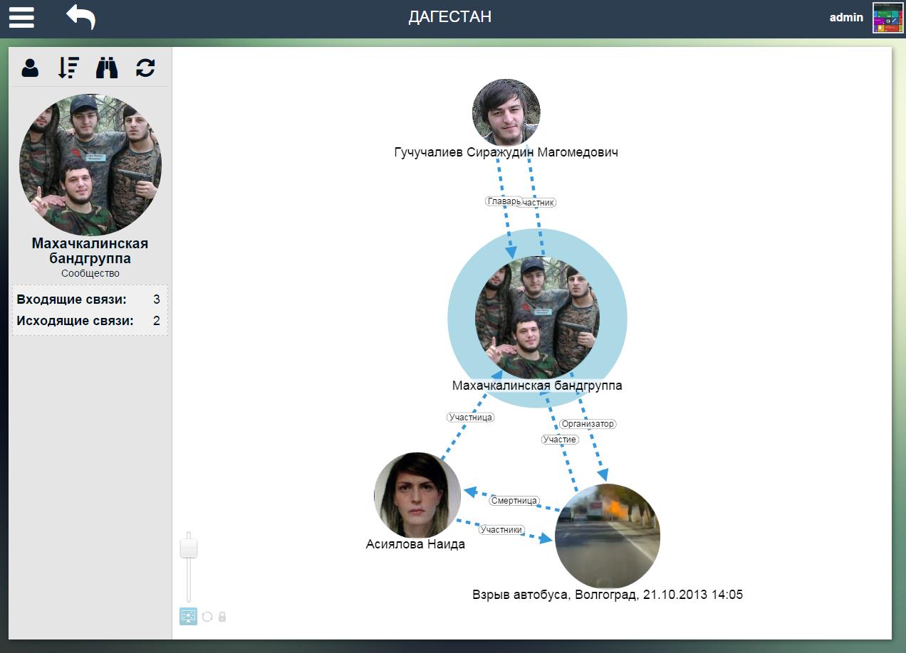 """Скриншот """"дерева связей"""", которое Avalanche строит по открытым источникам"""
