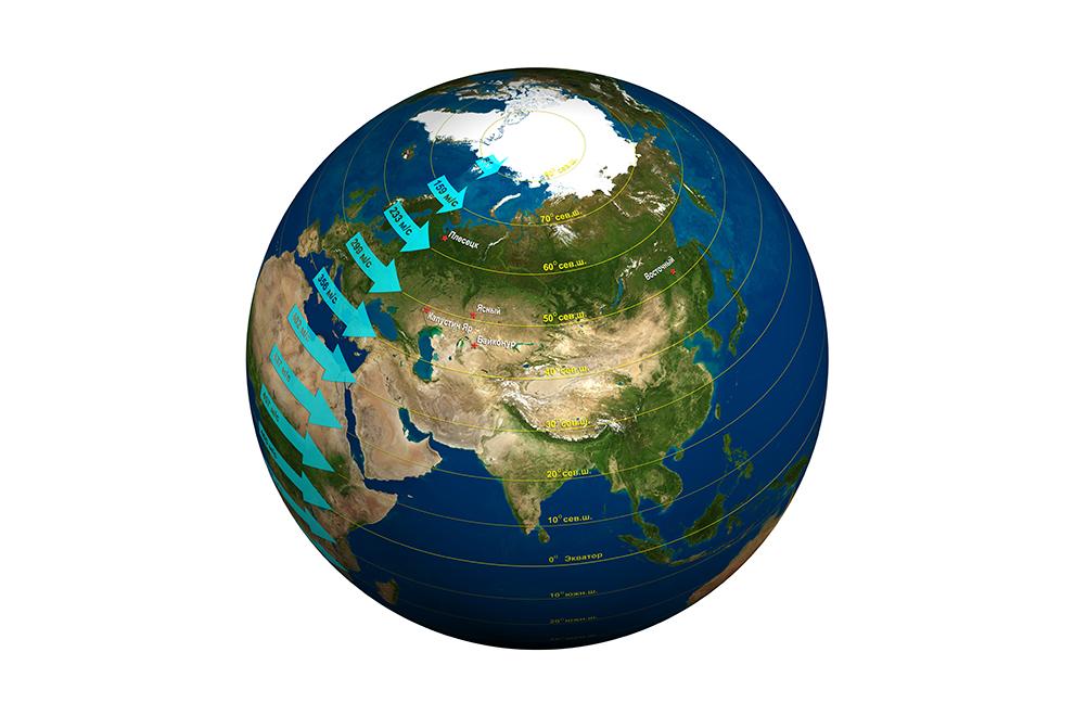 Космодромы, используемые Россией. Стрелками показана тангенциальная скорость движения земной поверхности в зависимости от широты при суточном вращении Земли вокруг своей оси