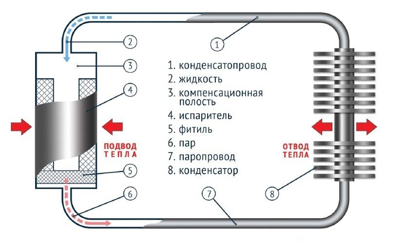 Схема контурной тепловой трубы Майданика