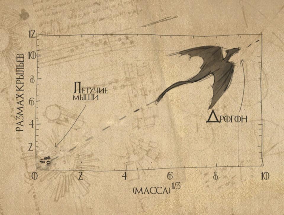 Зависимость размаха крыльев от массы. Дракон далеко ушел от летучих мышей, но закономерность осталась такой же