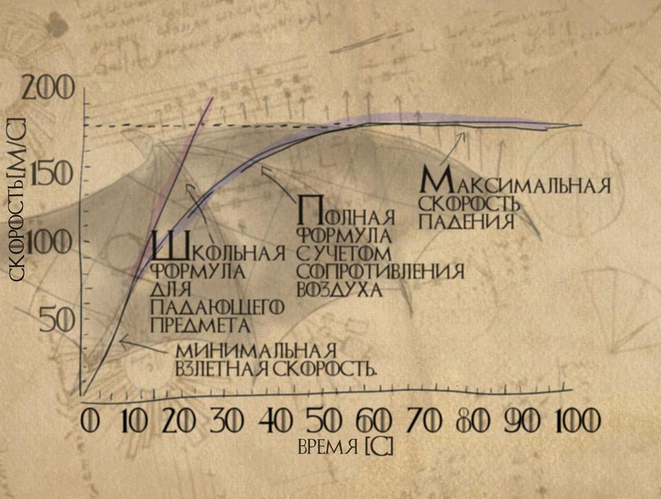 Зависимость скорости падения дракона от времени. Предельная скорость определяется коэффициентом воздушного сопротивления. Чтобы его уменьшить, дракону придется сложить крылья и только на выходе из пике вновь расправить их