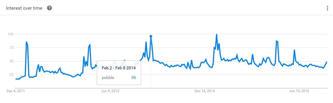 Интерес к запросу Pebble c 2011 (количество поисковых запросов)