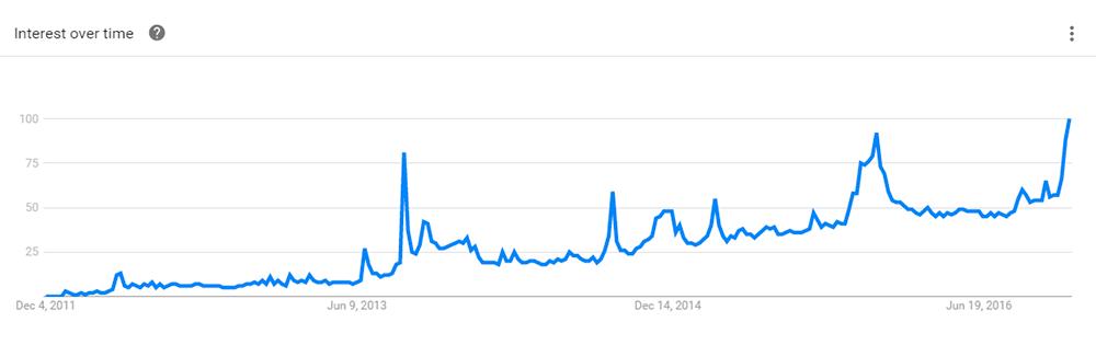 Интерес к «умным часам» (количество поисковых запросов)