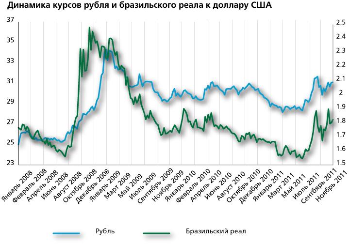 Динамика курсов рубля и бразильского реала к доллару США