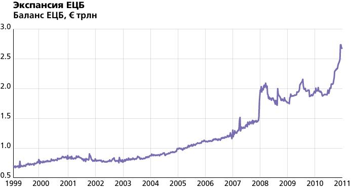 Экспансия ЕЦБ