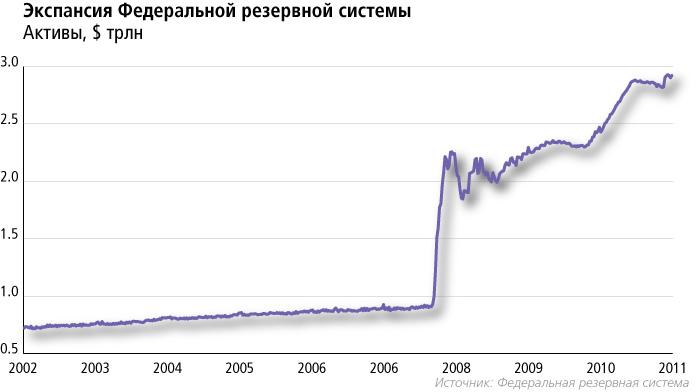 Экспансия Федеральной резервной системы