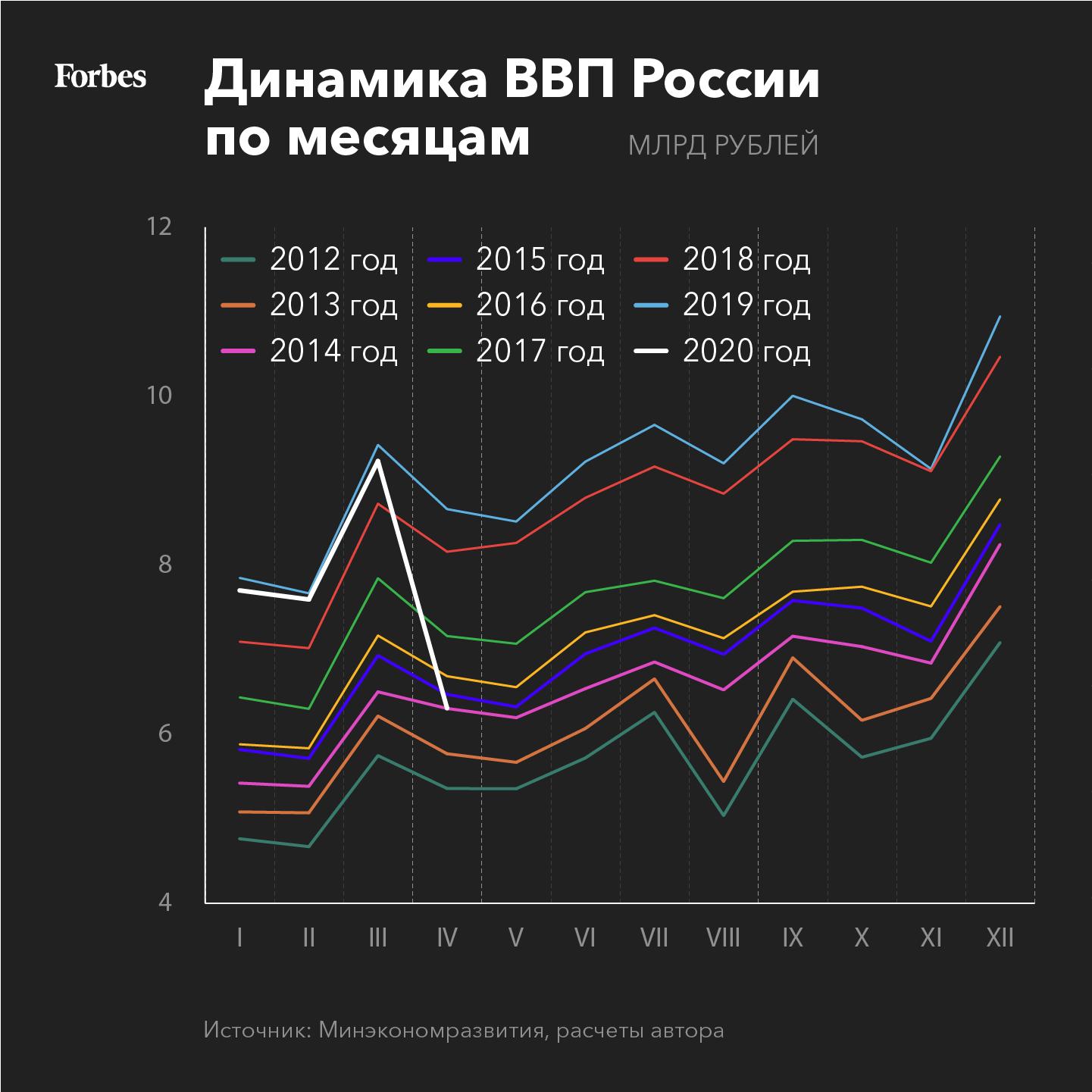 В апреле российская экономика поставила три антирекорда. Как она будет восстанавливаться?