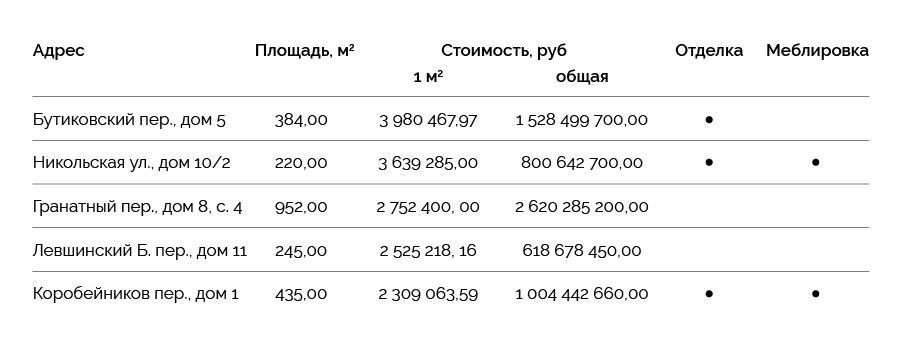 По данным компании KALINKA GROUP (https://www.kalinka-realty.ru/gorod/?filter%5Bcurrency%5D%5Bvalue%5D=RUB&filter%5Bcurrency%5D%5Btype%5D=term) и консалтинговой компании Knight Frank (https://kf.expert/gorod/penthaus?order_field=order_price#listing)