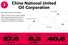China National United Oil Corporation