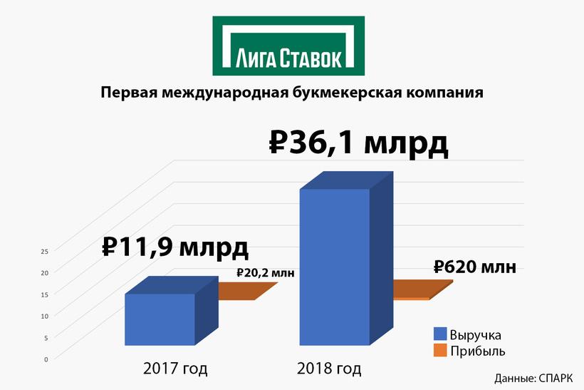 букмекерская россия ставки