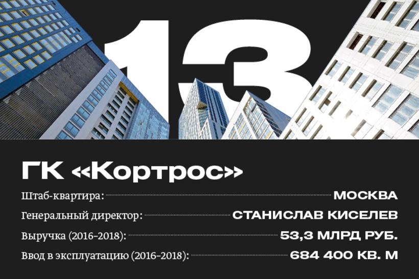 13. ГК «Кортрос»
