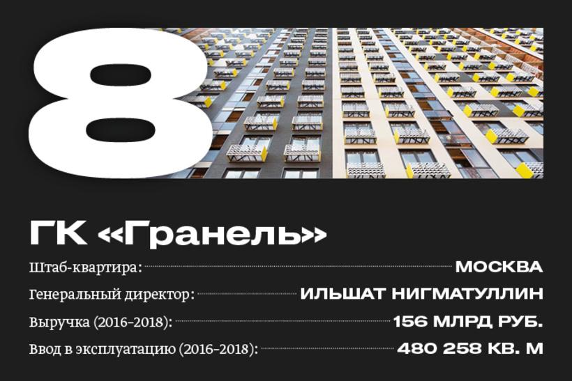 8. ГК «Гранель»