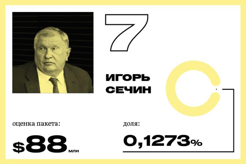 7. Игорь Сечин