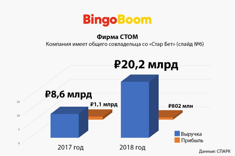 3. «Фирма СТОМ» (Bingo Boom)