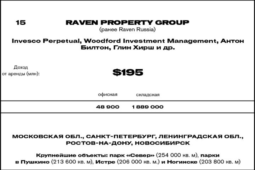 15. Raven Property Group (ранее Raven Russia)